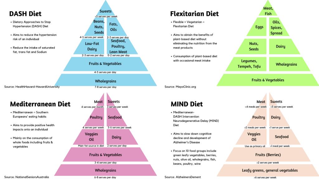 mediterranean or dash diets