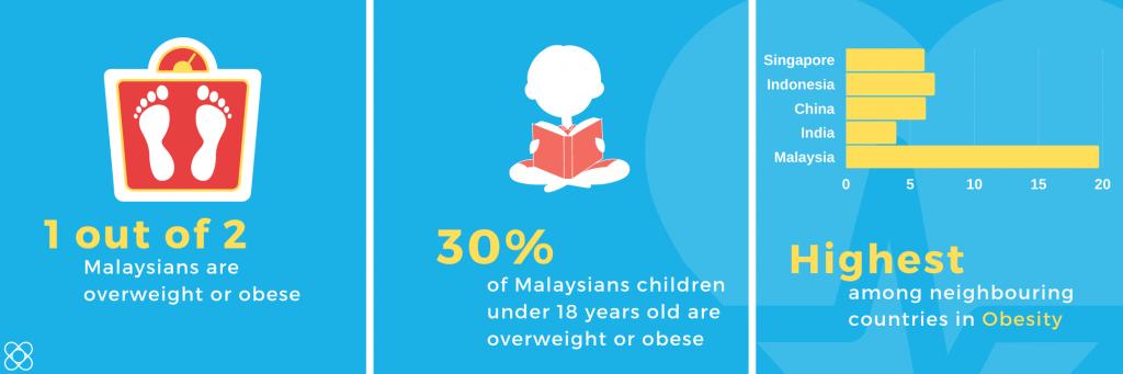 Obesity Among Malaysians