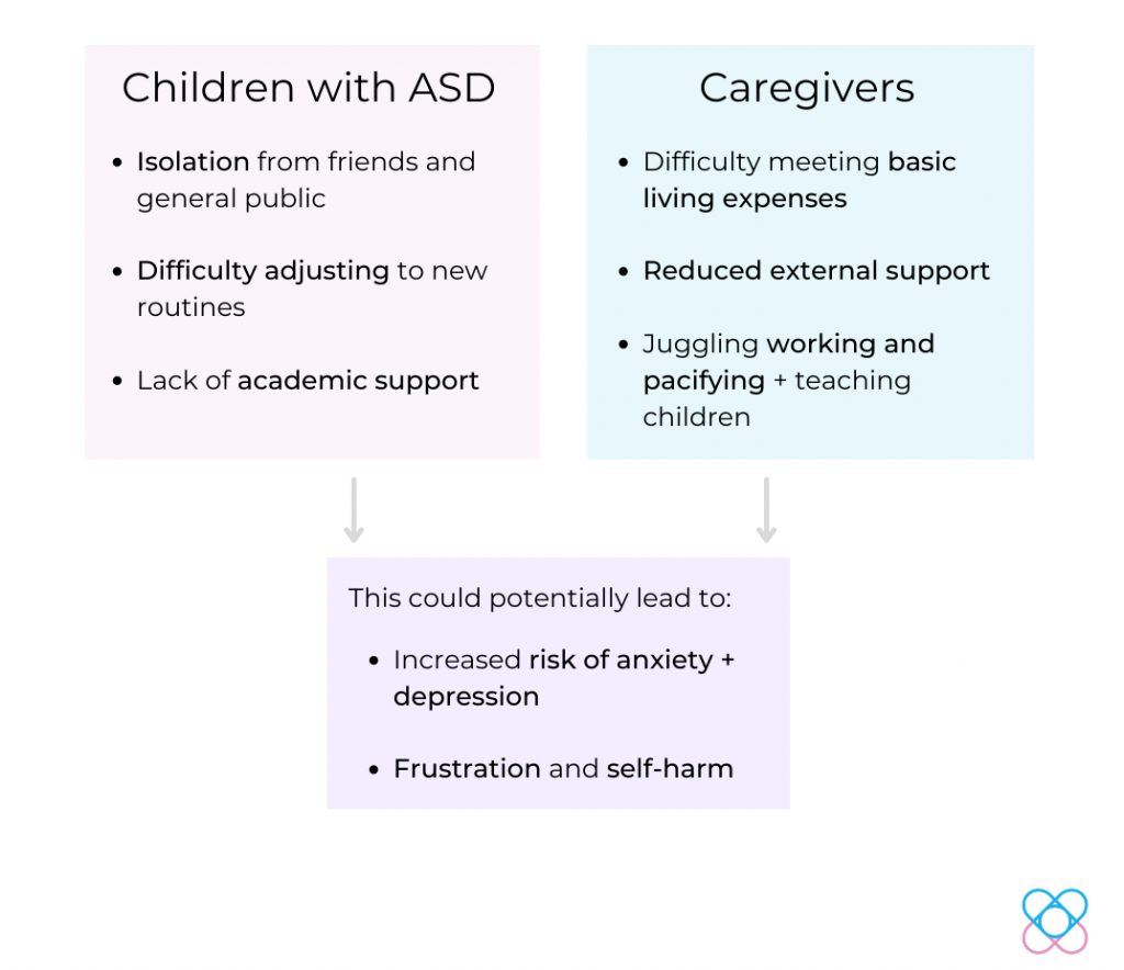 factors affecting mental health autism