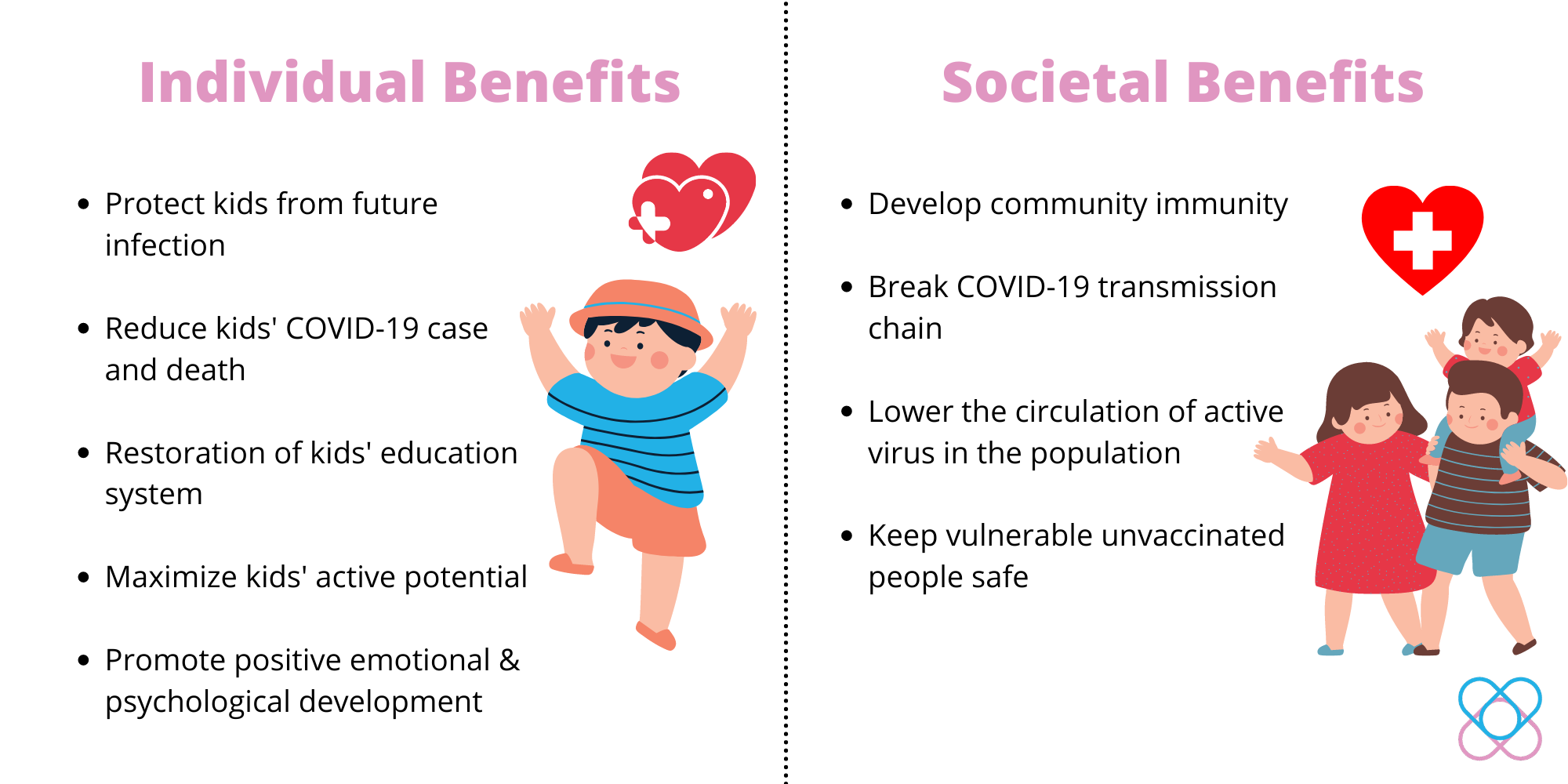 Potential Benefits derived from  COVID-19 Vaccination in kids.
