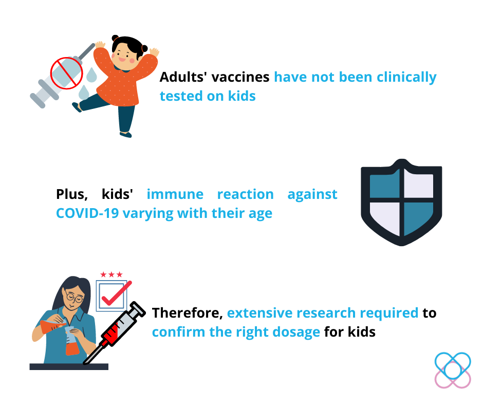 COVID-19 vaccination in kids based on adults' trial results exposes kids to uncertain health risks.